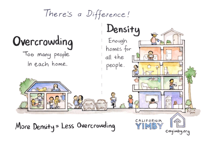 Density vs. overcrowding